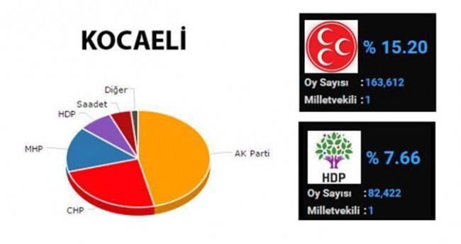 Kocaeli'de milletvekili dağılımı değişti