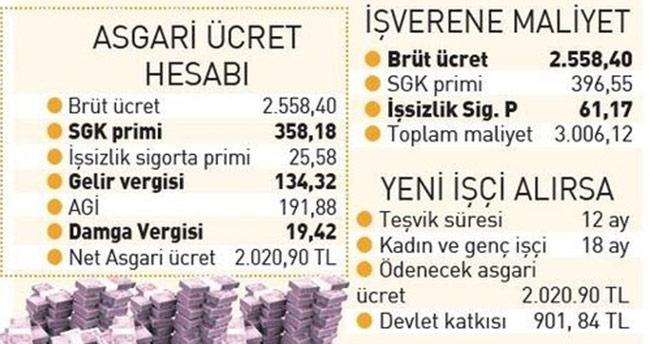 Brüt asgari ücret ne kadar 2019