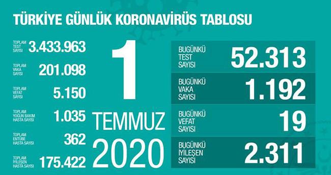 1 Temmuz koronavirüs tablosu! Vaka, ölü sayısı ve son durum açıklandı