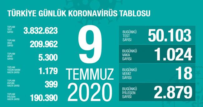 9 Temmuz koronavirüs tablosu! Vaka, ölü sayısı ve son durum açıklandı