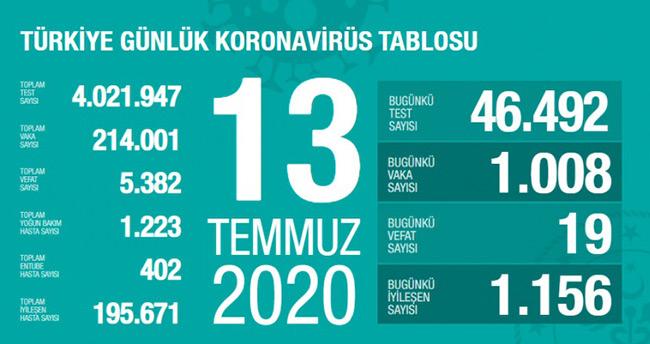 13 Temmuz koronavirüs tablosu! Vaka, ölü sayısı ve son durum açıklandı
