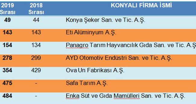Türkiyenin 500 büyük sanayi kuruluşu arasında Konya'dan 7 firma!