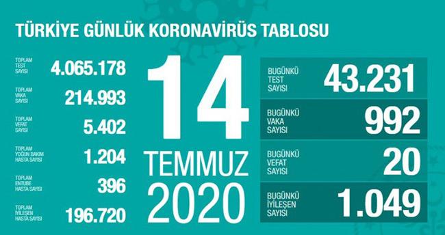 14 Temmuz koronavirüs tablosu! Vaka, ölü sayısı ve son durum açıklandı