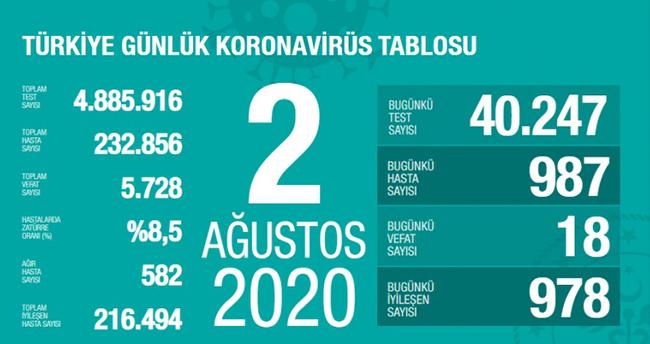 2 Ağustos koronavirüs tablosu! Vaka, ölü sayısı ve son durum açıklandı