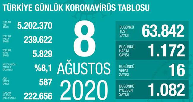 8 Ağustos koronavirüs tablosu! Vaka, ölü sayısı ve son durum açıklandı
