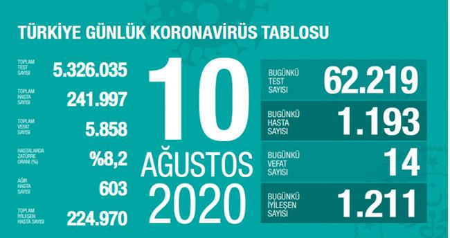 10 Ağustos koronavirüs tablosu! Vaka, ölü sayısı ve son durum açıklandı