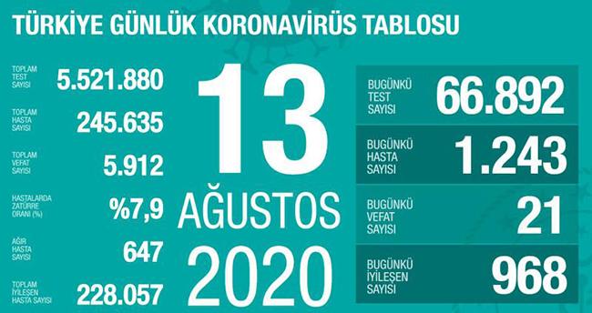 13 Ağustos koronavirüs tablosu! Vaka, ölü sayısı ve son durum açıklandı