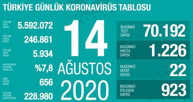14 Ağustos koronavirüs tablosu! Vaka, ölü sayısı ve son durum açıklandı