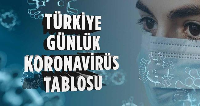 1 Aralık koronavirüs tablosu! Vaka, Hasta, ölü sayısı ve son durum açıklandı
