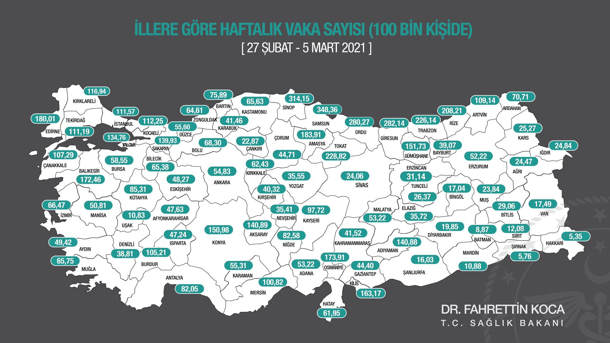 Haftalık Kovid-19 vaka sayıları açıklandı! Konya'da inanılmaz artış