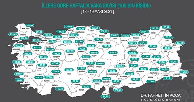 Sağlık Bakanı Fahrettin Koca illerin haftalık vaka sayısını paylaştı! Konya'da yaklaşık 50 puanlık artış var!